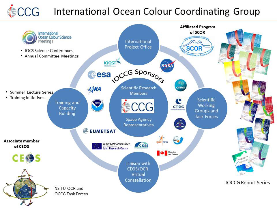 ioccg-structure-slide